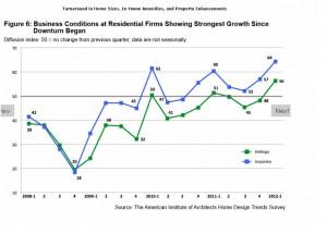 housing economy upturn