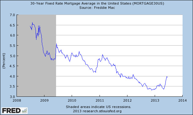 house loan rates rising